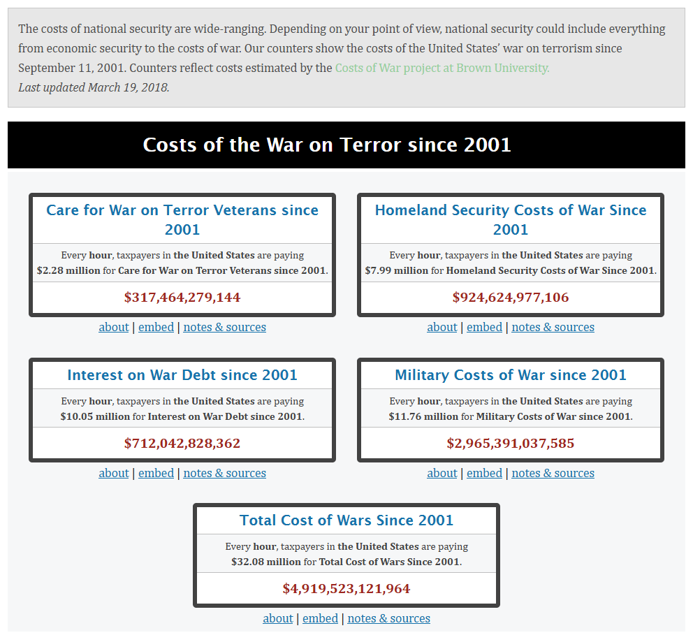 Costs of the War on Terror since 2001 #9/11 #Murica #Terrorists Maker s. link ha ha ha ha ha ha ha ha ha ha ha ha ha ha ha ha ha ha ha ha ha ha ha ha ha ha ha ha ha ha ha ha ha ha ha ha ha ha ha ha ha ha ha ha ha ha ha ha < hi hi hilflos s. link